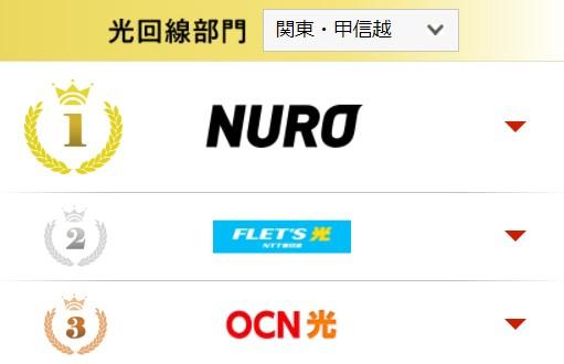 NURO光は3年連続で1位受賞
