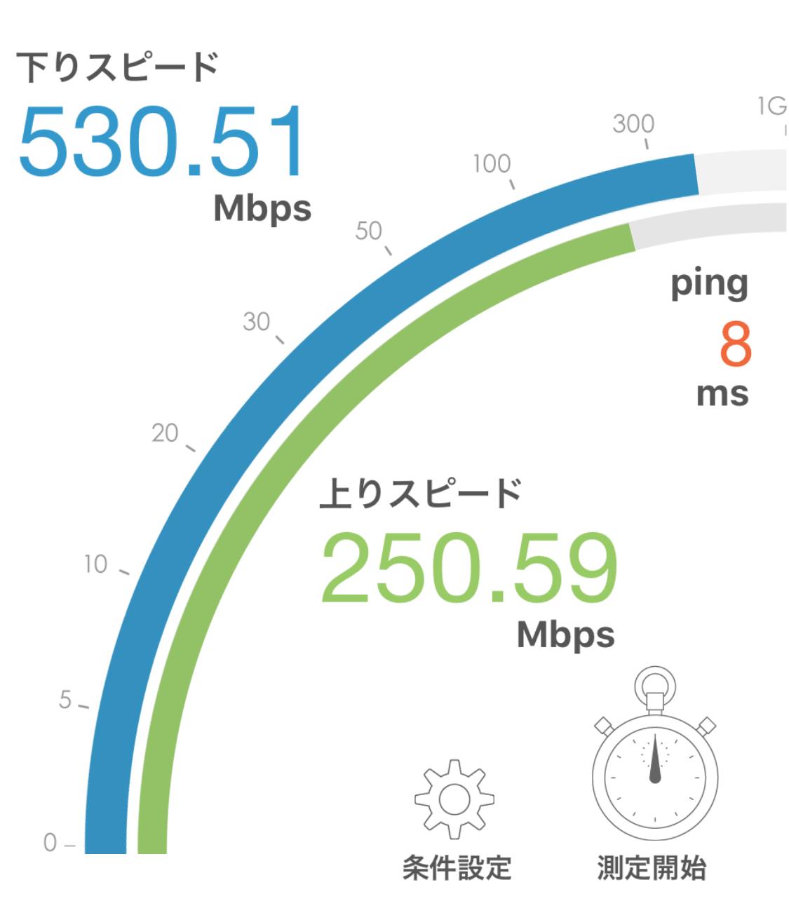 ニューロ光 Wi-Fi実測 2019年3月 計測結果