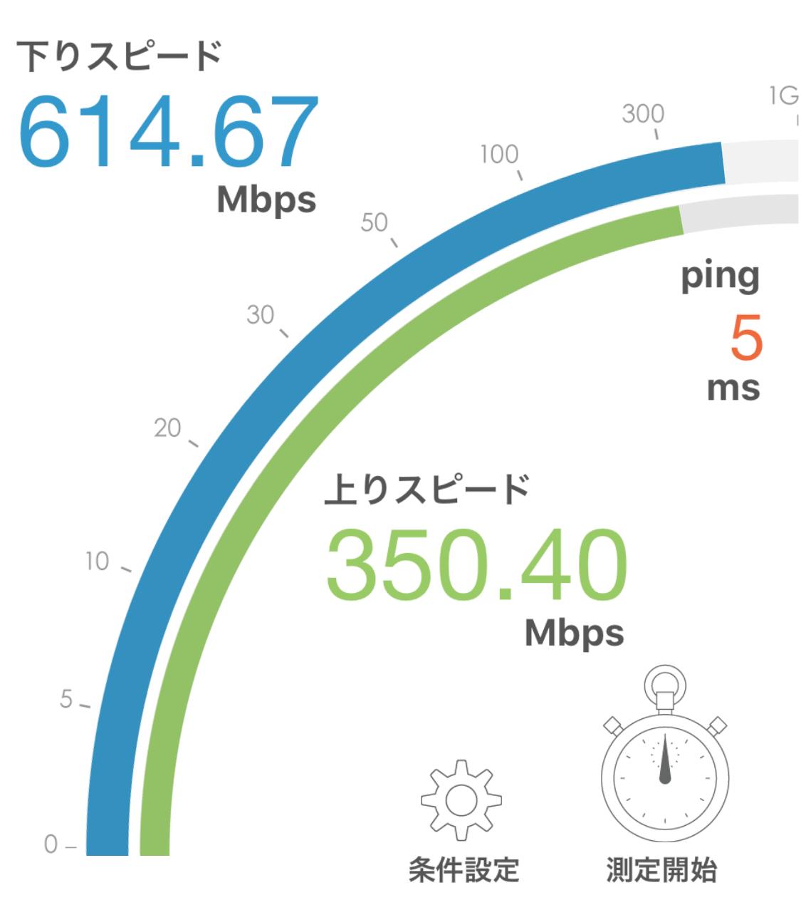 ニューロ光 Wi-Fi実測 2019年6月 計測結果