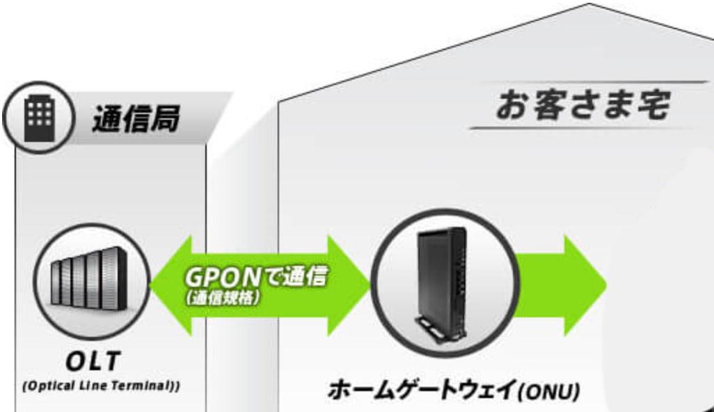 NURO光は他社と違いGPONを使用