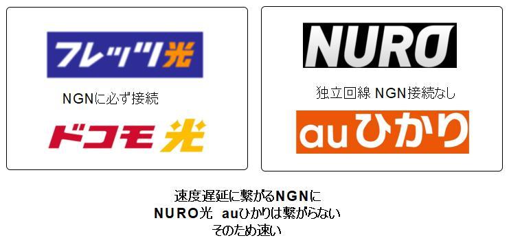 NGNに繋がらない独立回線
