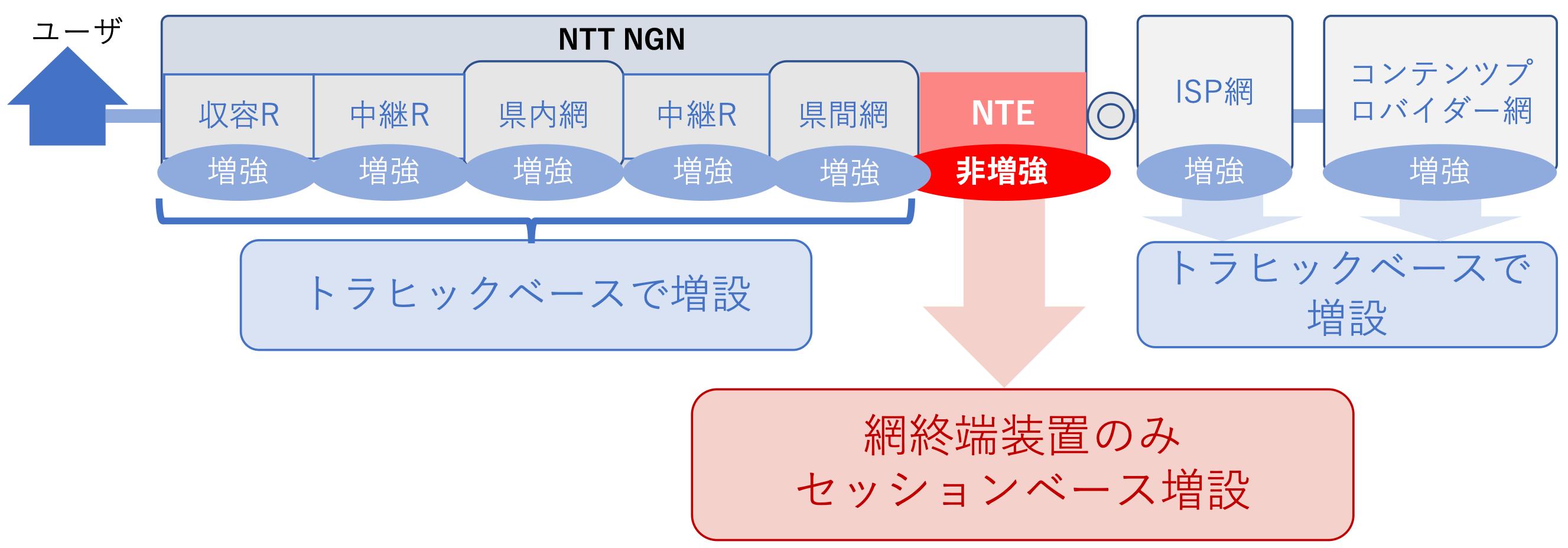 網終端装置の増設基準が未だにセッションベース