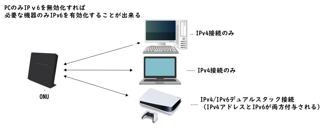 IPv6アドレスを必要な機器のみ付与する方法