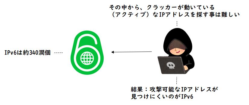 IPv6の数が多く、攻撃対象を見つける事が困難