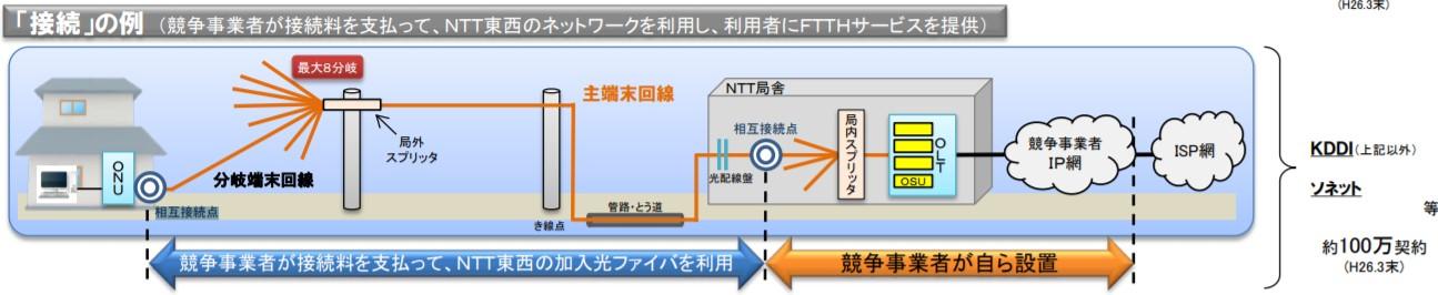 NURO光はNTTのダークファイバを借りてサービス提供
