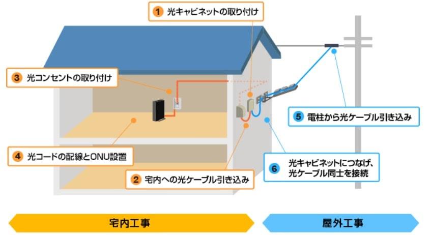 NURO光 屋内工事と屋外工事