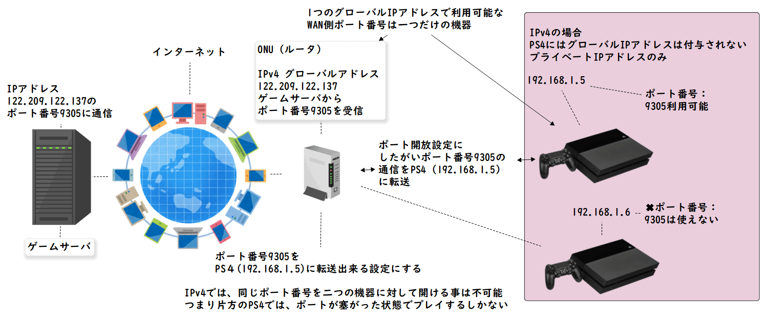 複数のPS4に対してポート開放出来ない仕組み(クリックで拡大)