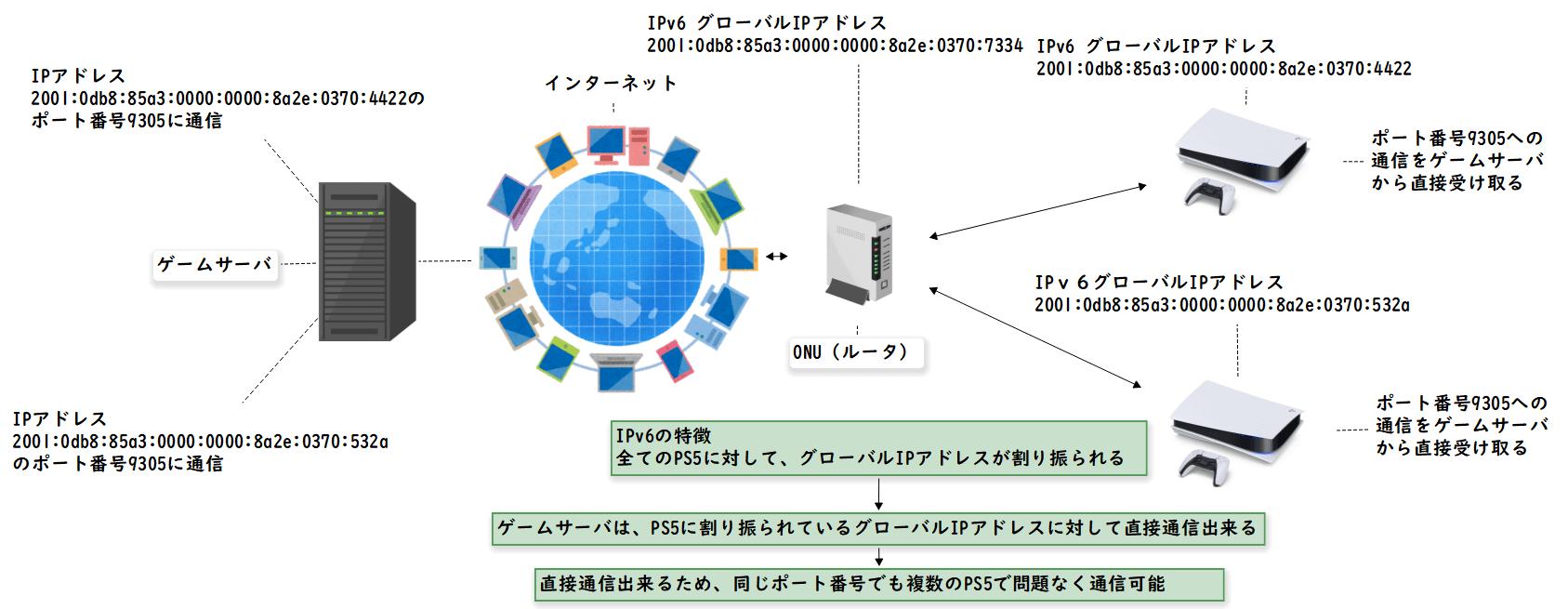 IPv6対応のPS5はグローバルIPアドレスが付与される(クリックで拡大)
