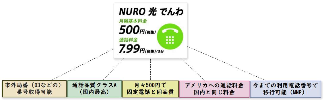 NURO光でんわの特徴とお得度