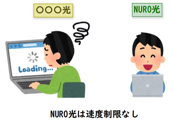 NURO光は速度制限なし