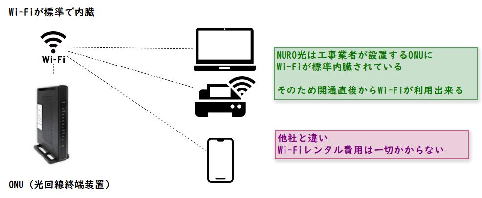 NURO光はWi-Fiが標準機能で無料