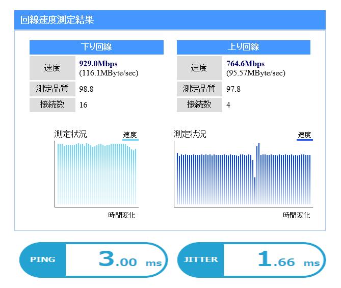 ニューロ光 実測・Ping値結果 2021年9月