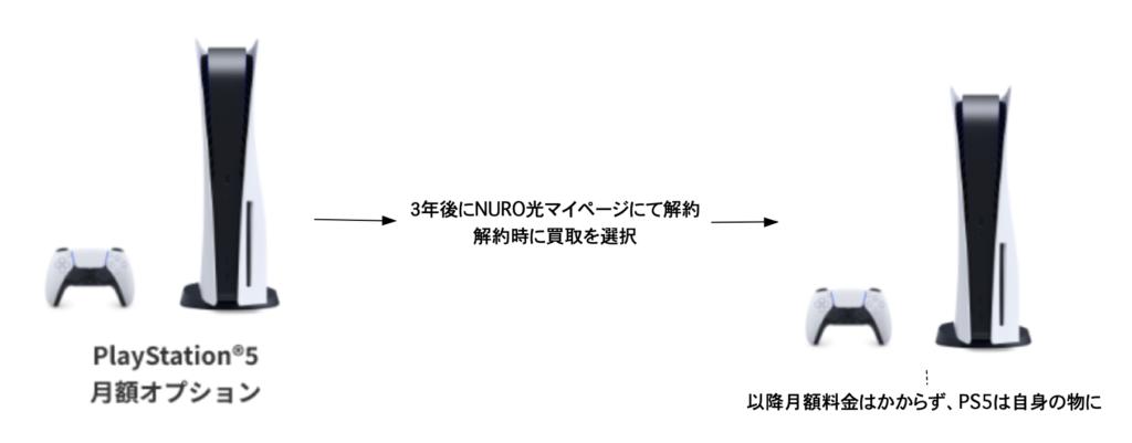 NURO光PS5オプションは解約時買取可能